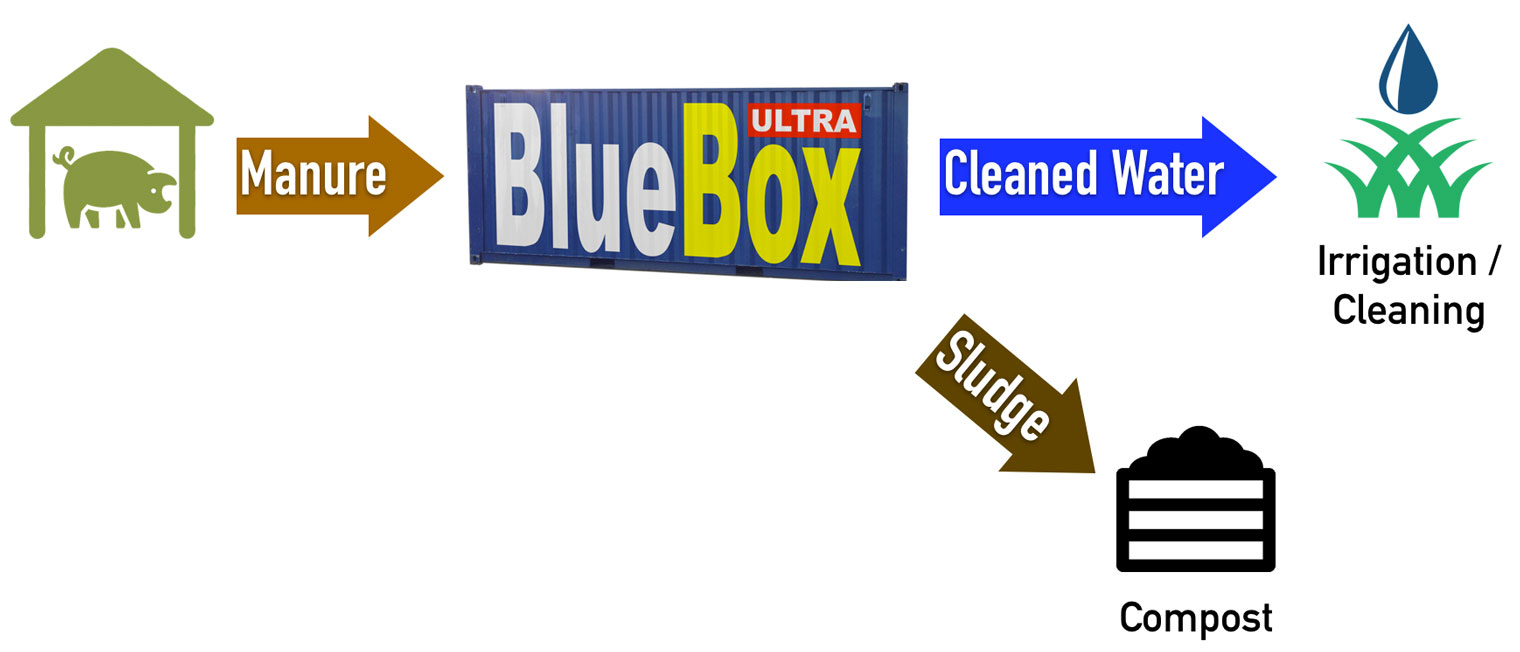 BlueBox how it works